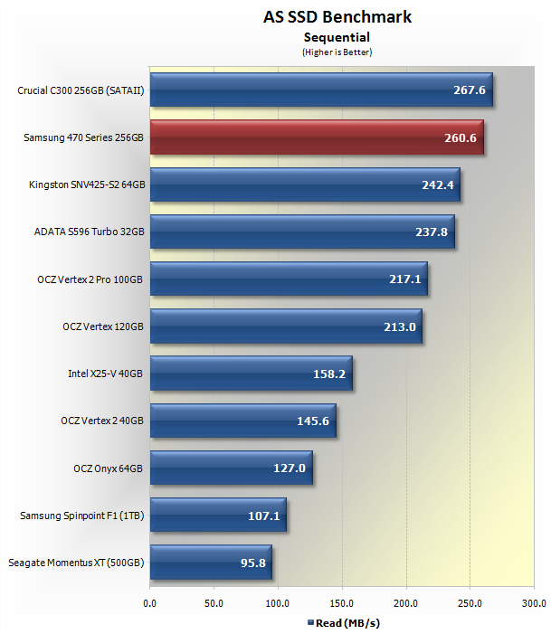 Samsung 470 Series 256GB SSD Review > Benchmarks: AS SSD ...