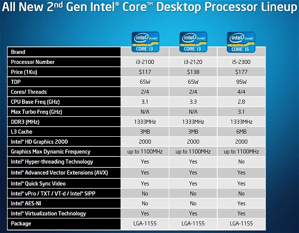 Intel's Sandy Bridge Microarchitecture Debuts: Core i5 2500K and Core i7 2600K CPUs Reviewed ...