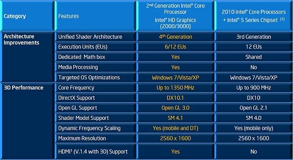 драйвера intel hd graphics 2000