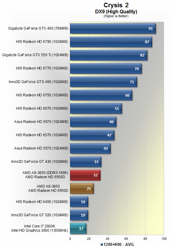 AMD A8-3850 Llano APU Review > IGP vs. Discrete Graphics ...