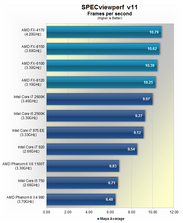 review  amd bulldozer fx cpus page