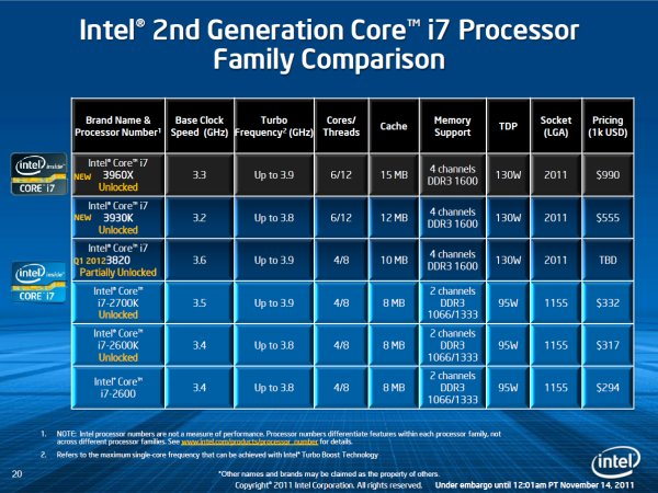 Intel Sandy Bridge E Debuts Core I7 3960X Reviewed