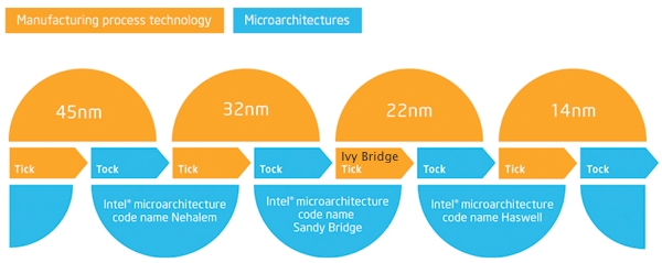 Intel's Tick Tock Model
