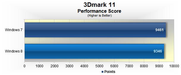 Windows 8 vs  Windows 7 Performance!!! | hardware technical