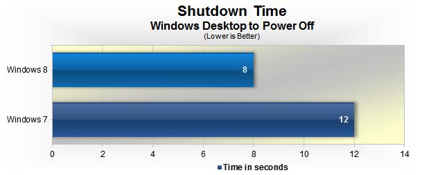 Benchmark Test Download Windows 8 Usb Bootable
