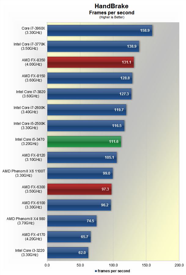 hackintosh amd fx 8320 review