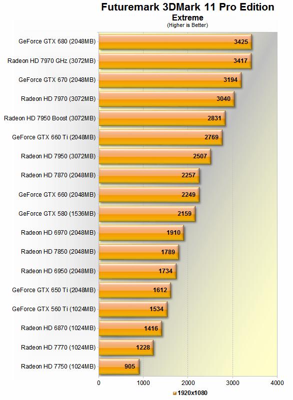 The Best Graphics Cards Nvidia Vs Amd Current Gen Comparison Test System Specs 3dmark 11