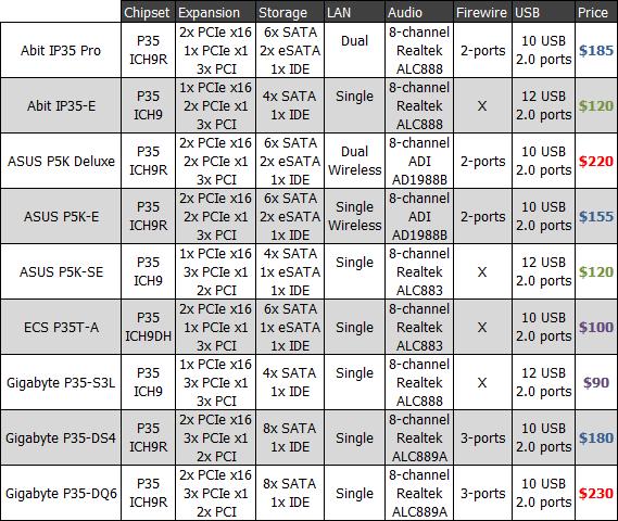 9 way Intel P35 Motherboard Round up TechSpot