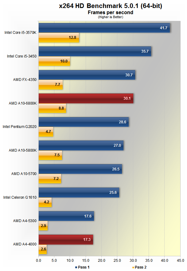 AMD A10-6800K and A4-4000 Richland APU Review > Encoding Performance - TechSpot