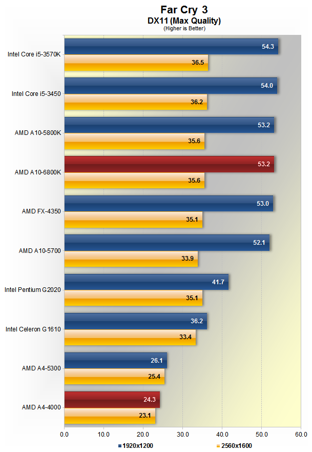 Amd A10 6800k And A4 4000 Richland Apu Review Gaming Performance