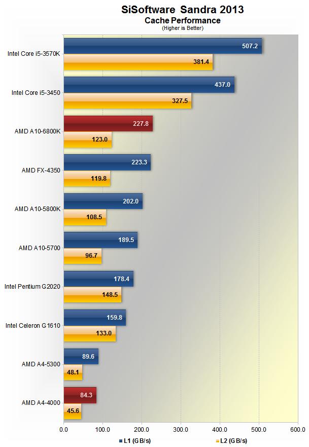 amd      richland apu review system specs memory bandwidth techspot