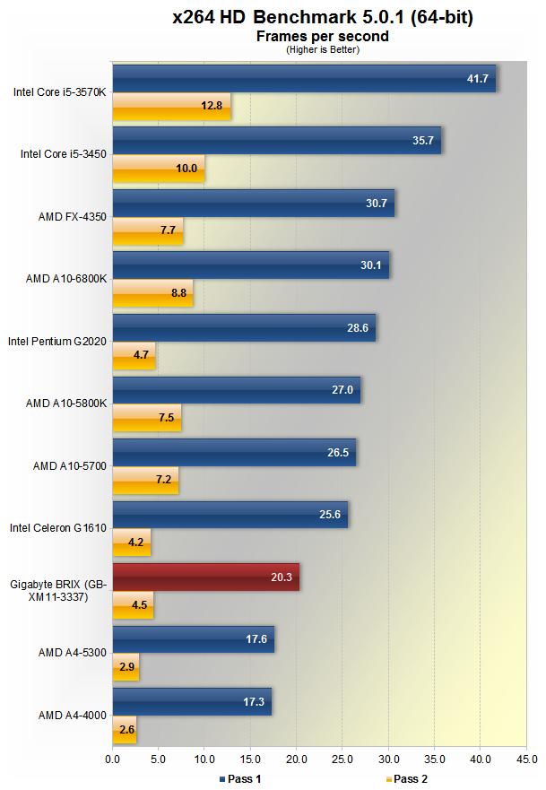 Gigabyte Brix Mini PC Review > Benchmarks: Encoding Performance - TechSpot