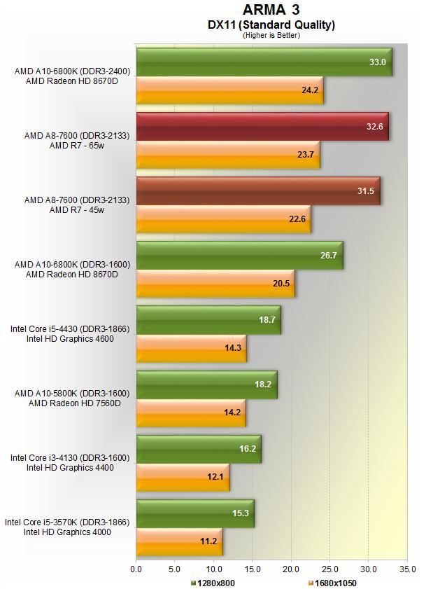 AMD A8-7600 Kav... I 7 6800k Benchmarks