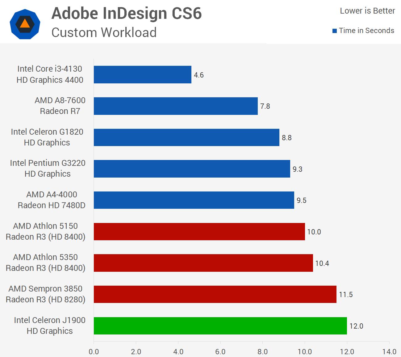 buy indesign cs6