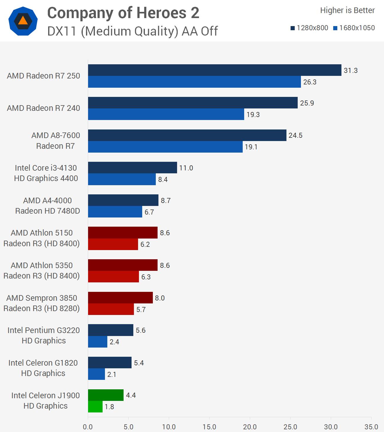 Budget Cpu Roundup Amd Kabini Vs Intel Bay Trail D Igp Gaming Peformance
