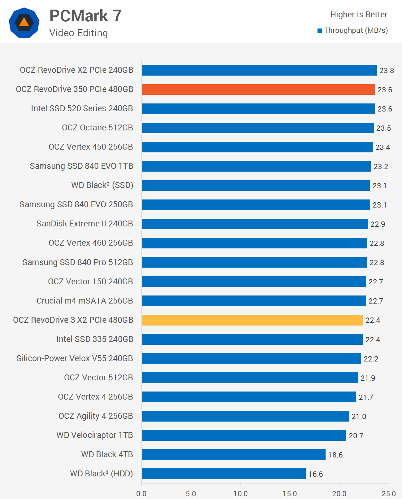 The revodrive 350 doesn t really improve greatly on the other ssds in