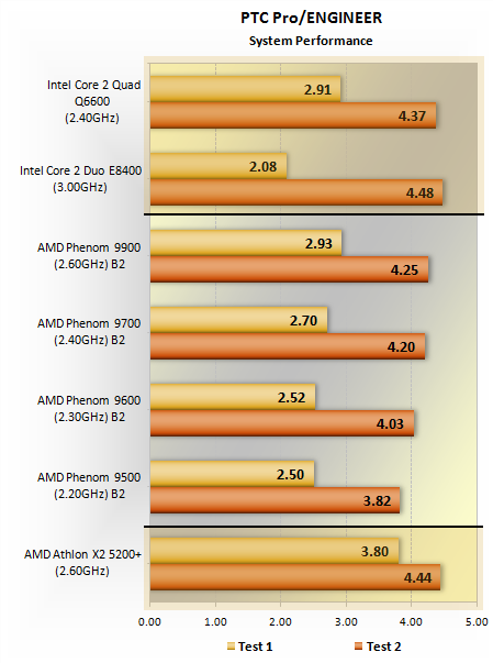 Amd Phenom Processor Family Performance Benchmarks Catia Pro Engineer