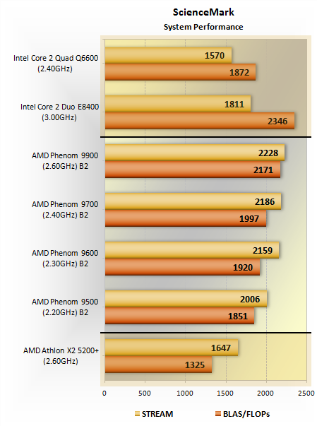 Amd Phenom Processor Family Performance Benchmarks Sciencemark 2 0 Techspot