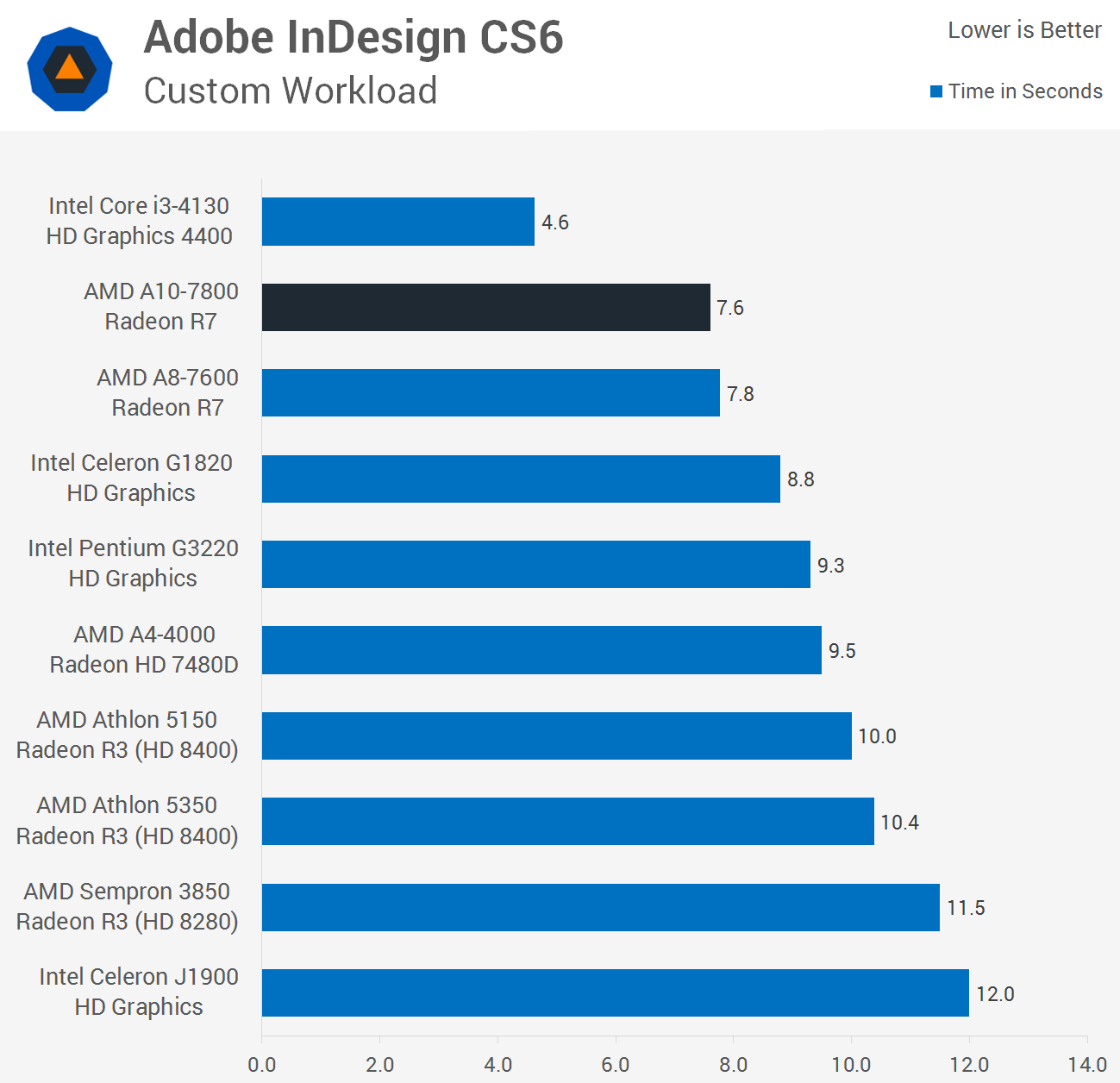 where to buy indesign cs6