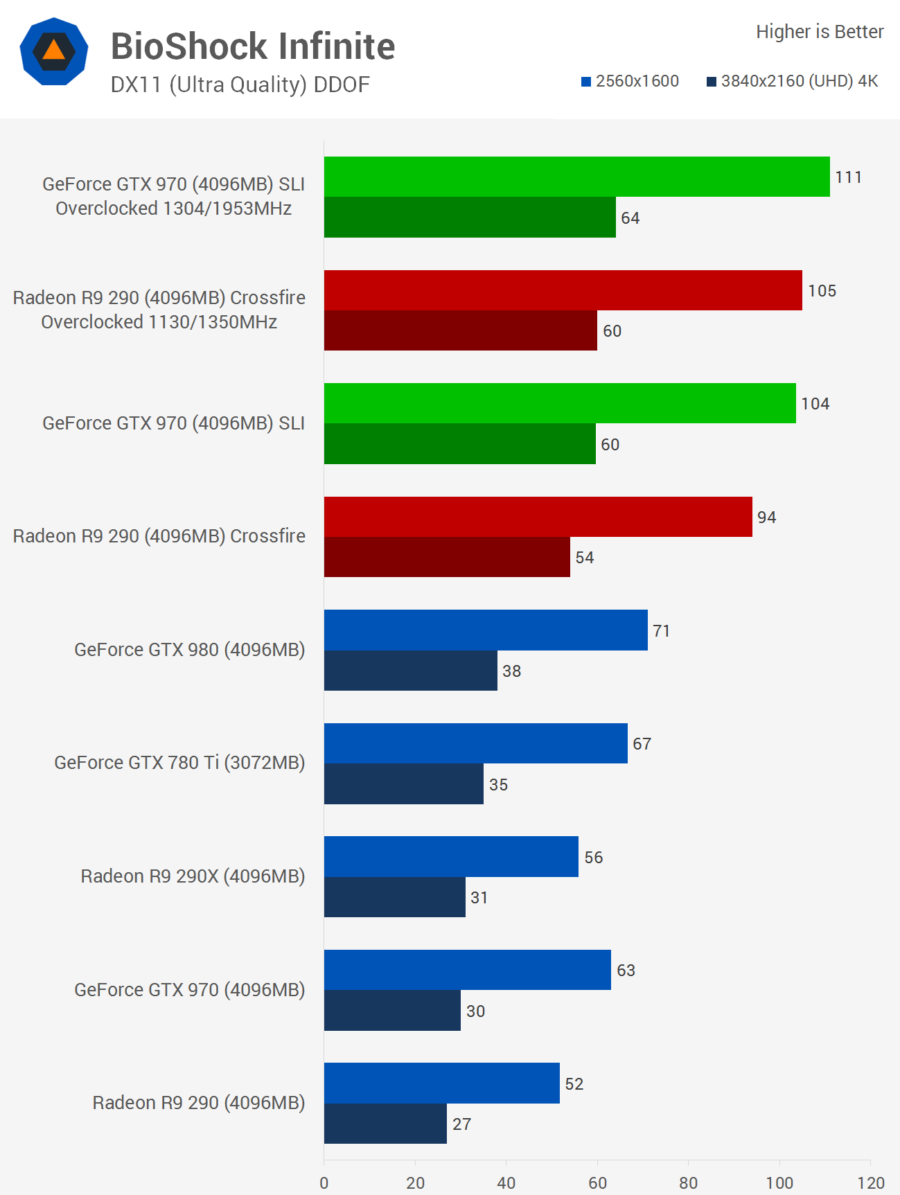 Gaming At 4k With Gainward S Geforce Gtx 970 Sli Graphics Cards Benchmarks Crysis 3 Bioshock
