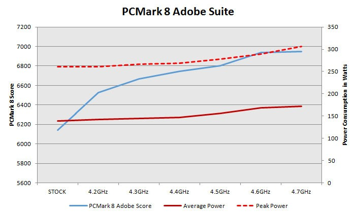 Amd Fx 8350 And Fx 6300 Power To Performance Overclocking Test