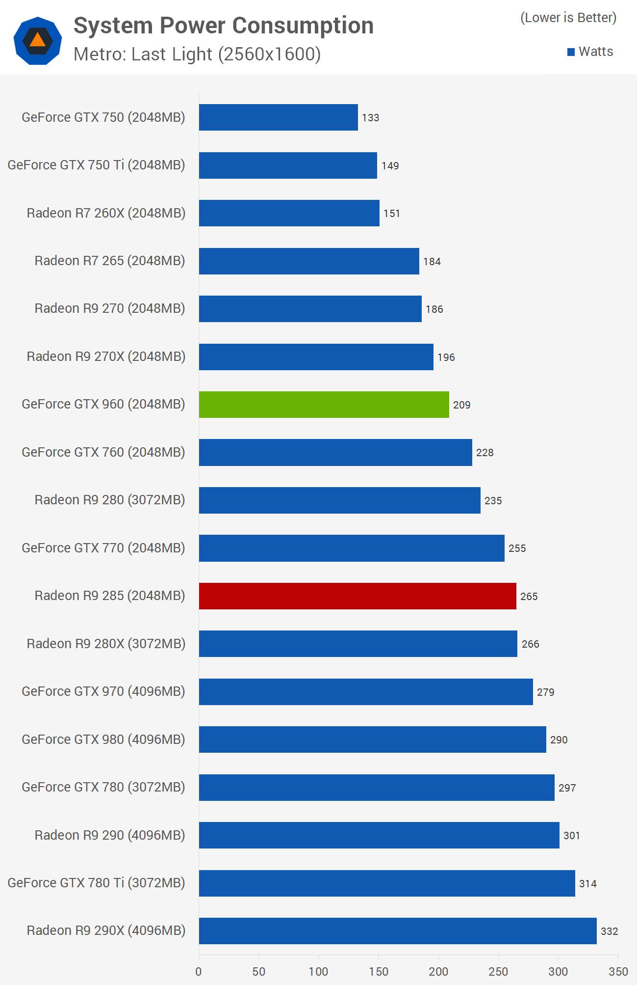 Geforce gtx 960 review gainward gtx 960 phantom tested gt power