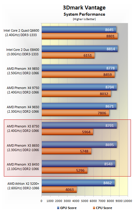 Amd Phenom X3 Processor Family Performance Benchmarks Specs 3dmark Vantage