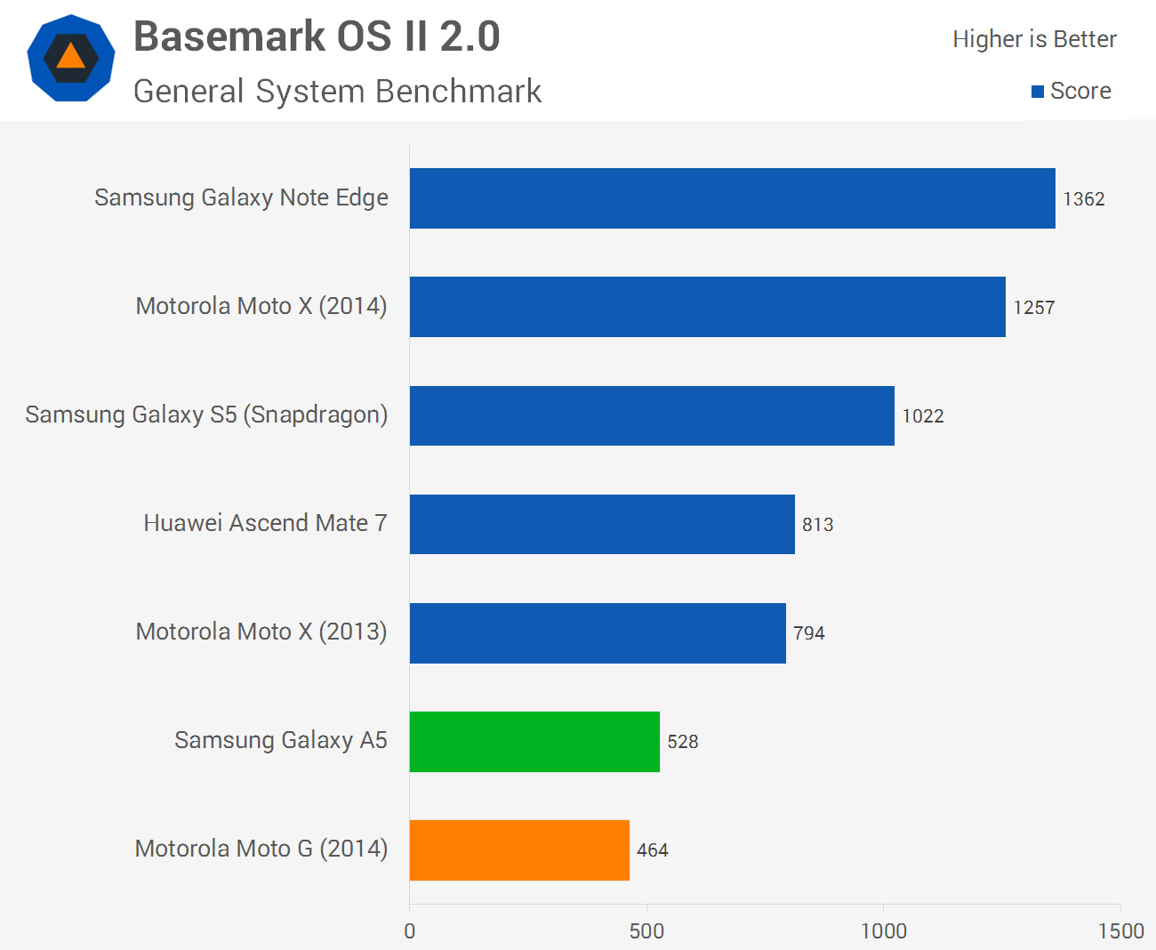 Xiaomi Redmi 2 - [Review] - Snapdragon 410 - 64 Bit - 4G LTE ...