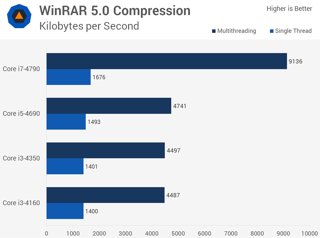 Intel Core i3 vs. Core i5 vs. Core i7: A Value and Performance Analysis - TechSpot