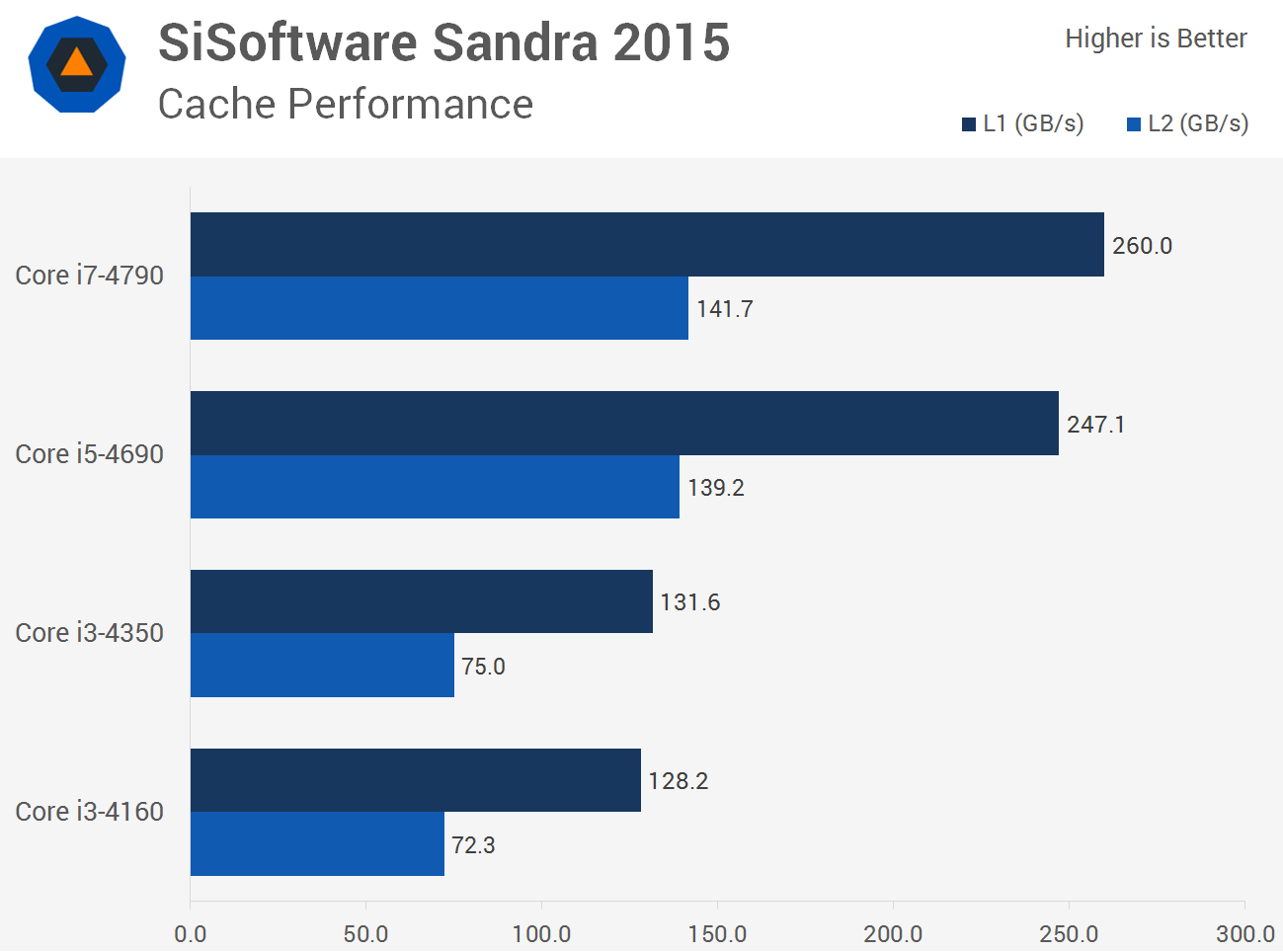 Intel Core i3 vs. Core i5 vs. Core i7: A Value and Performance ...