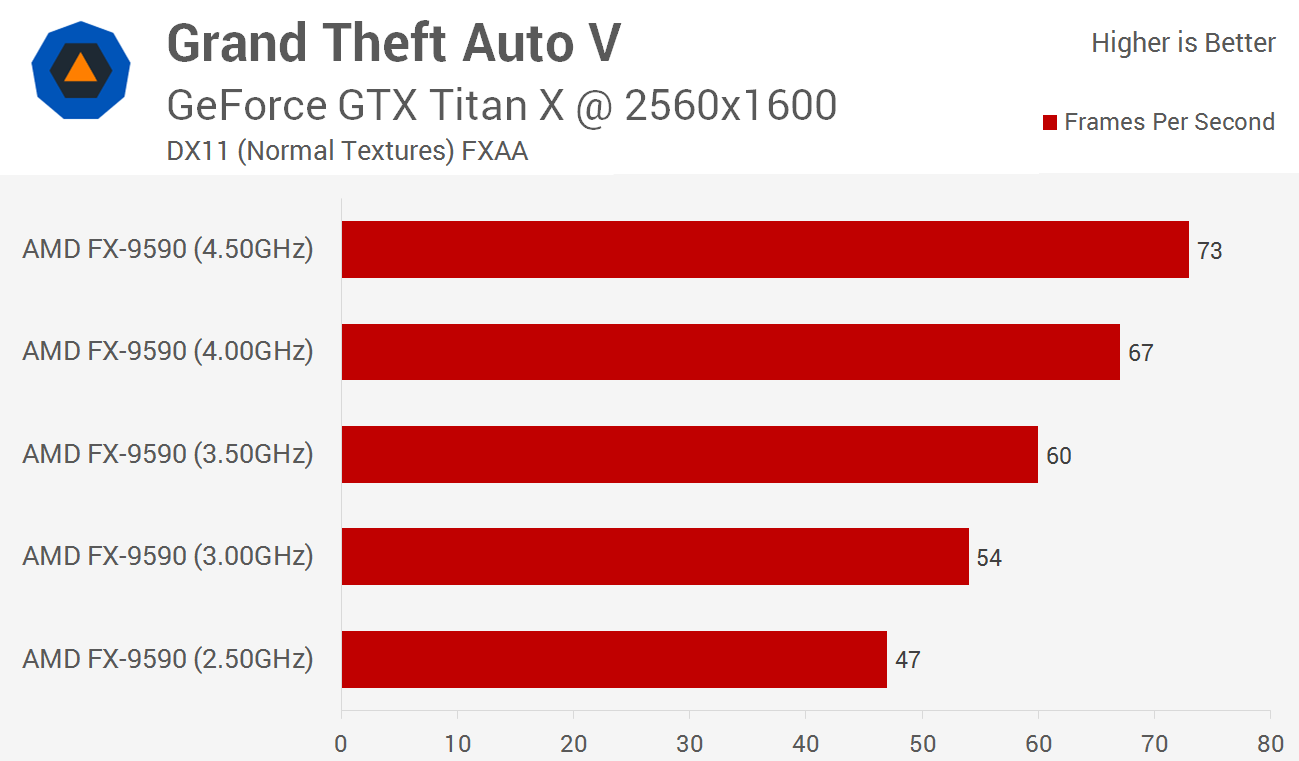 Grand Theft Auto V Benchmarked Graphics Cpu Performance Cpu Performance