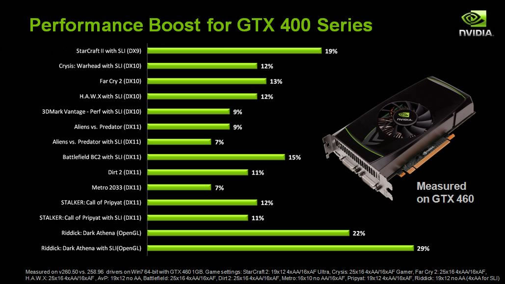 Nvidia claims performance boost with new GeForce 260 ...
