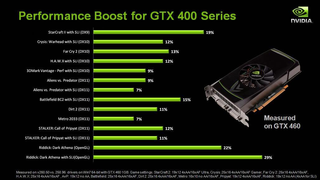 Nvidia drivers gtx 260 скачать драйвер