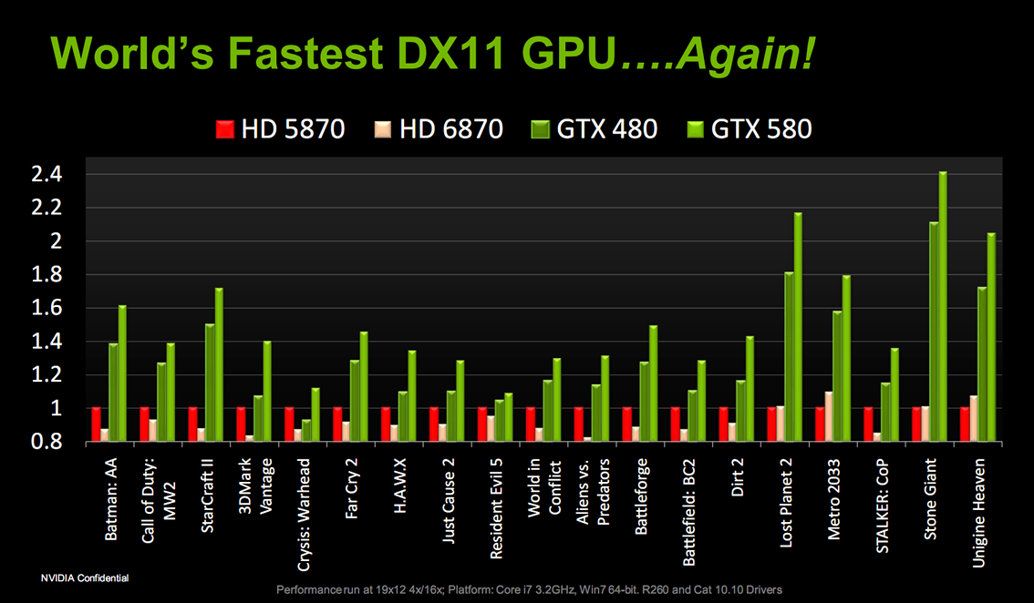 Nvidia launches GeForce GTX 580, new community site