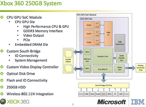 cpu block diagram new xbox 360 uses 45nm chip with combined cpu gpu techspot #10