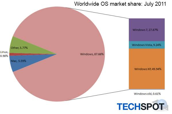 Windows XP usage finally falls below 50% mark