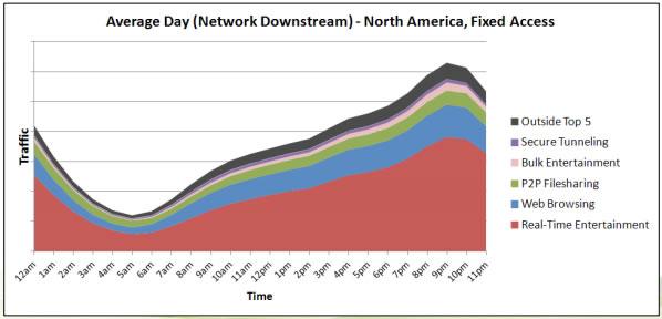 Internet Prime Time bandwidth use 2011