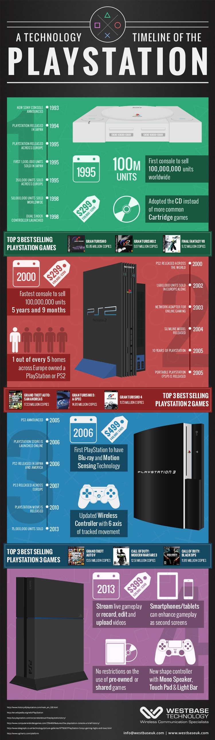 History Games For Ps3 : Infographic a timeline of sony s playstation franchise