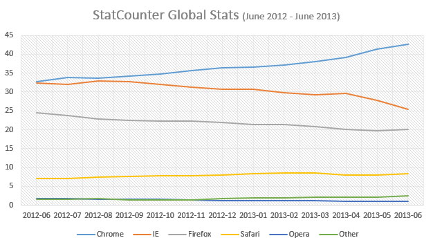Statcounter google chrome is dominating the browser for Statcounter global stats
