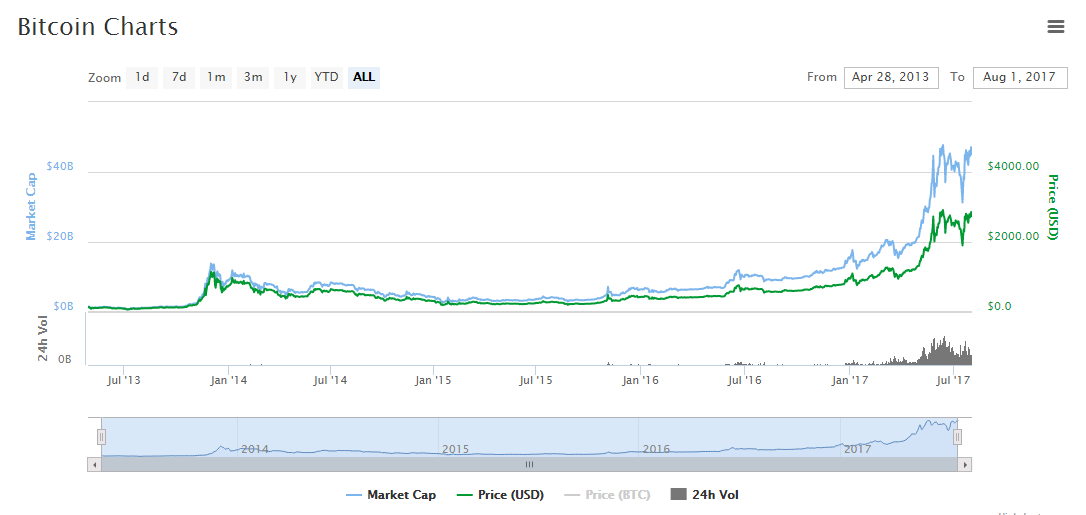 With A Current Market Cap Of 445 Billion Bitcoin Is Well Established Currency That Can Be Used To Buy Sell And Trade