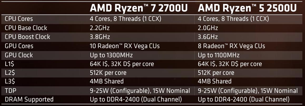 Ryzen Mobile Finally Arrives Amd Ryzen 5 2500u Review Techspot