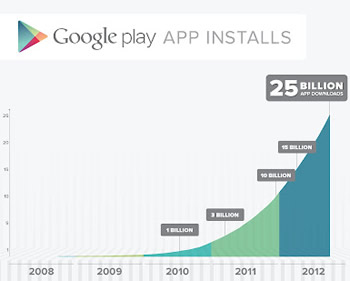 google, apple, android, ios, download, android market, app store, apps, google play, downloads, app market, milestones, 25 billion