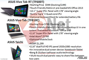 windows, rumor, asus, tablet, windows 8, leaks, windows 8 rt, roadmaps, pricing, vivo tab, industry news, taichi