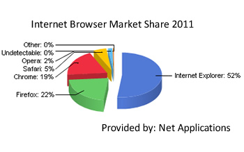 google, mozilla, firefox, microsoft, facebook, timeline, ie9, ie8, internet explorer, net applications, ie7, support, statistics, browser, ie, statcounter, chrome