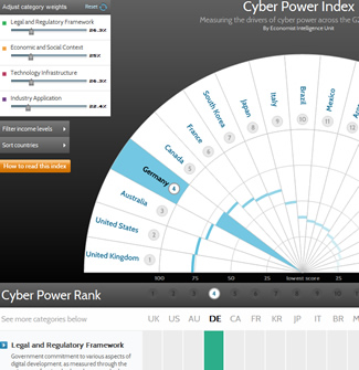 cyber, hacking, security, cyber attacks, cyber warfare, cyber power, wef, rrn, g20, cyberhub