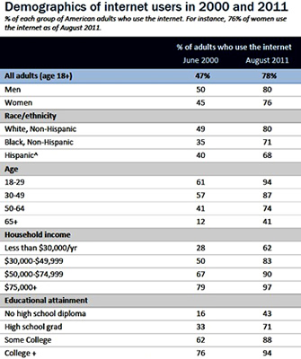 internet, smartphone, research, pew research, studies, pew, digital divide, surveys, demographics, findings, polls
