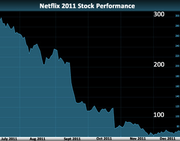 netflix, ceo, movies, streaming, starz, qwikster, reed hastings, hbo go, netflix ceo