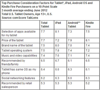google, amazon, apple, ipad, android, ios, kindle, tablet, comscore, research, kindle fire, netbooks, analysis, studies, surveys, polls, portables, consumers, mobile computing, market research