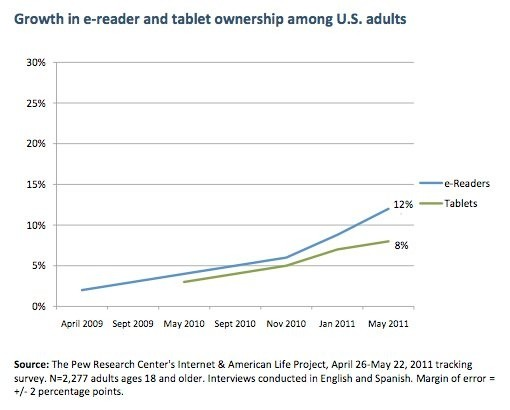 ereaders outpace tablets adoption