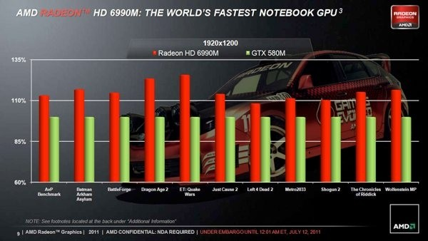 amd raises mobile performance bar radeon